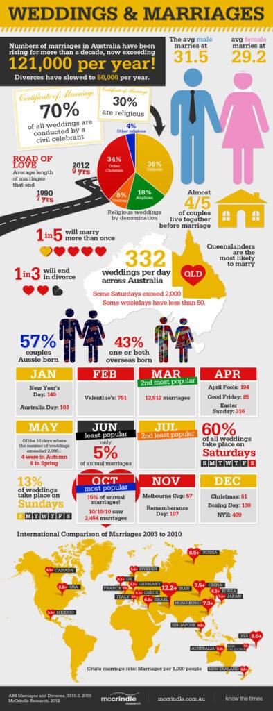 Australia Immigration Agency - Weddings